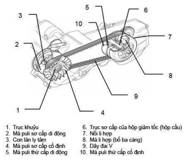 Sơ đồ bộ truyền động phức tạp trên xe tay ga