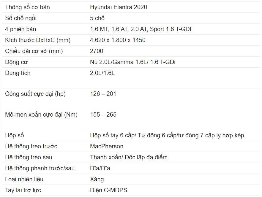 Giá xe Hyundai Elantra