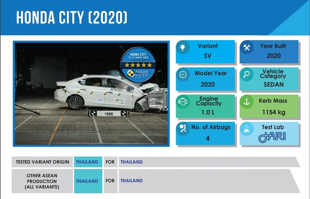 Bảng kết quả ASEAN NCAP của Honda City 2020 lắp ráp tại Thái Lan cho thấy xứ sở chùa vàng không có ý định xuất khẩu mẫu xe này sang thị trường khác