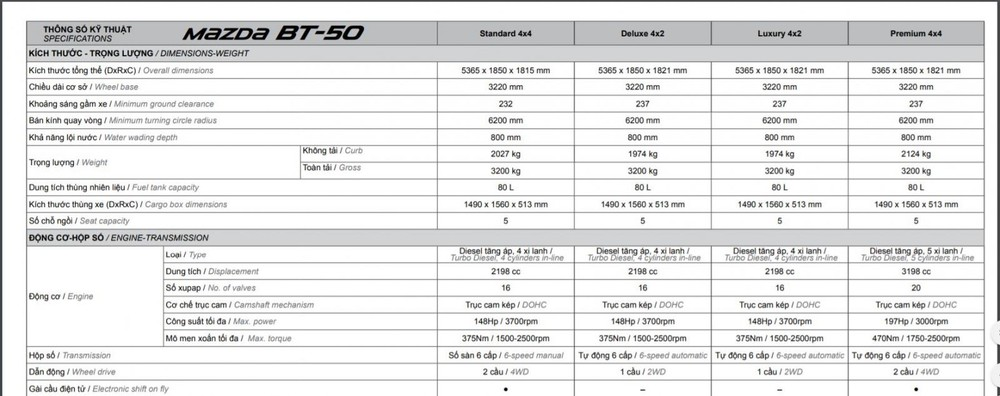 Giá xe Mazda BT 50