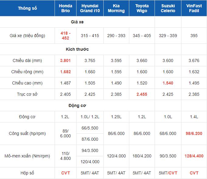 Giá xe Honda Brio ở Việt Nam