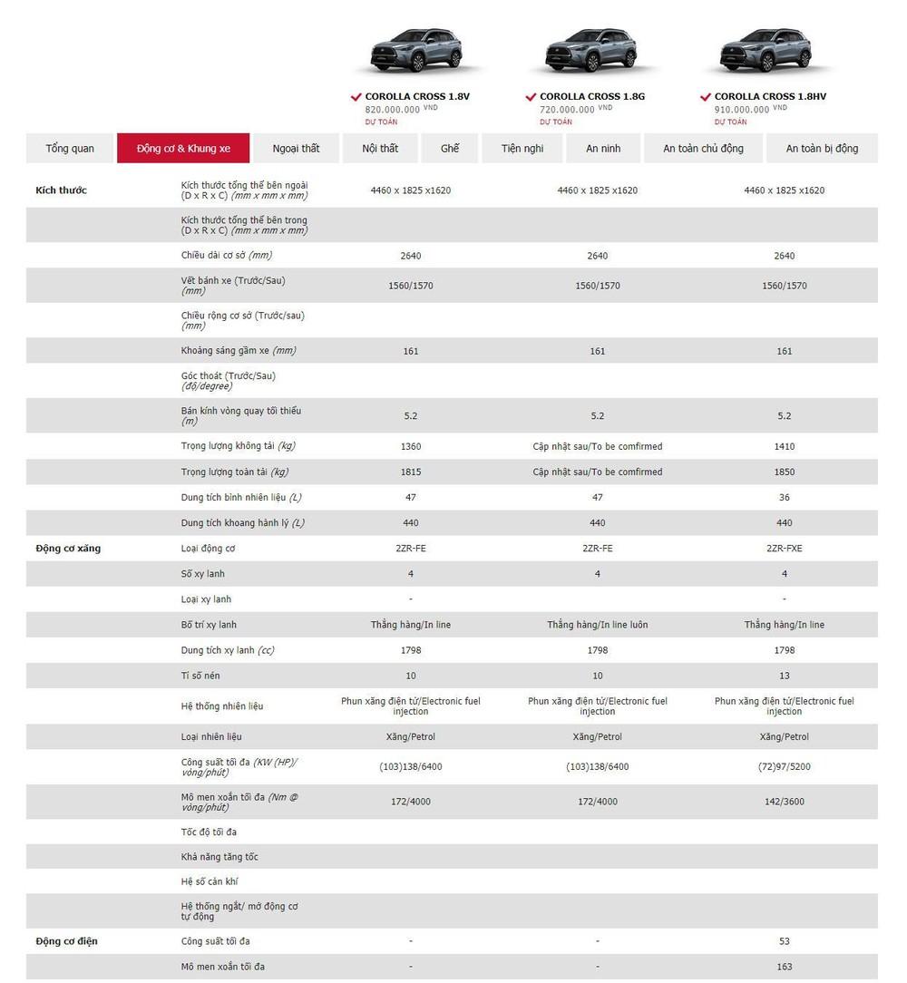 Bảng thông số cơ bản của Toyota Corolla Cross 2020