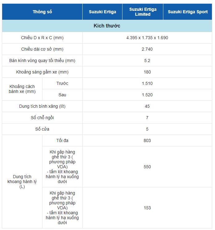 Bảng thông số kỹ thuật của xe