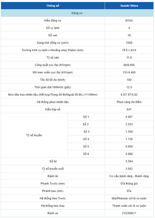Bảng thông số kỹ thuật của xe Suzuki Vitara