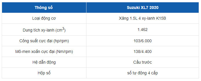 Bảng thông số kỹ thuật của xe XL7