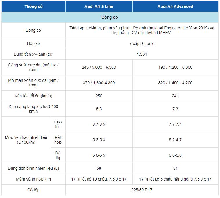Bảng thông số kỹ thuật của xe Audi A4