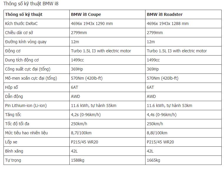Bảng thông số kỹ thuật của xe BMW i8