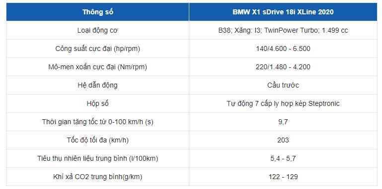 Bảng thông số kỹ thuật của xe BMW X1