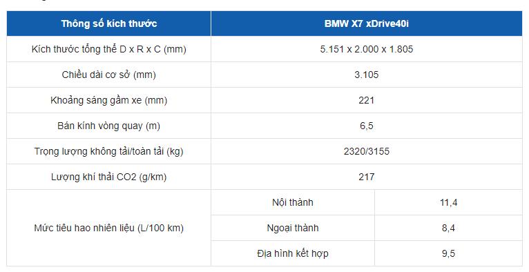 Bảng thông số kỹ thuật xe BMW X7