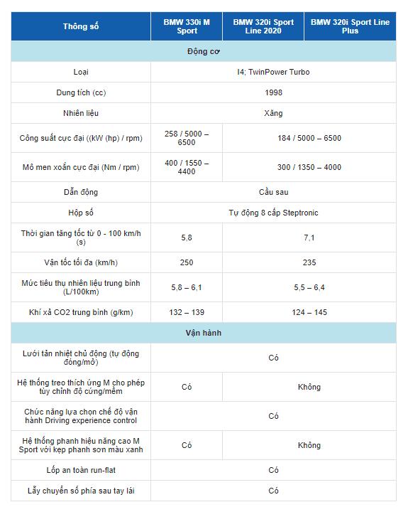 Bảng thông số kỹ thuật của xe BMW 3 series