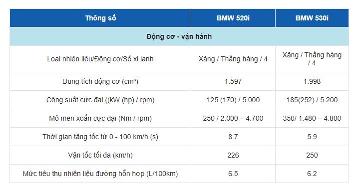 Bảng thông số kỹ thuật của xe BMW 5 Series