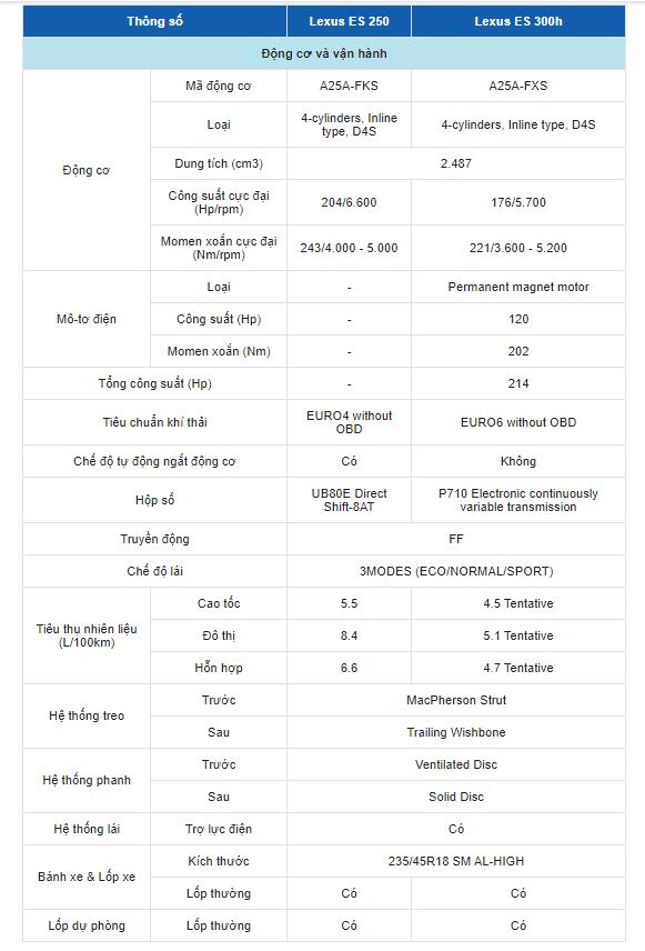 Bảng thông số kỹ thuật của xe Lexus ES