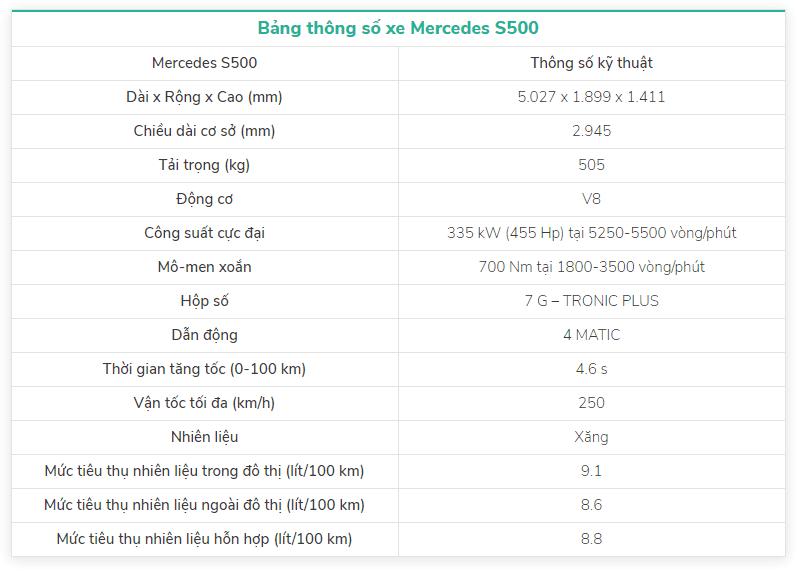 Bảng thông số kỹ thuật của xe Mercedes S500