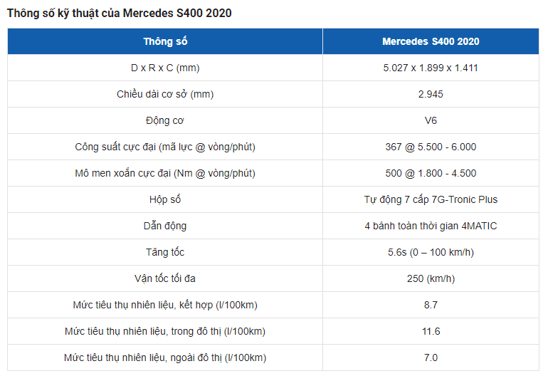 Bảng thông số kỹ thuật của xe Mercedes Benz S400