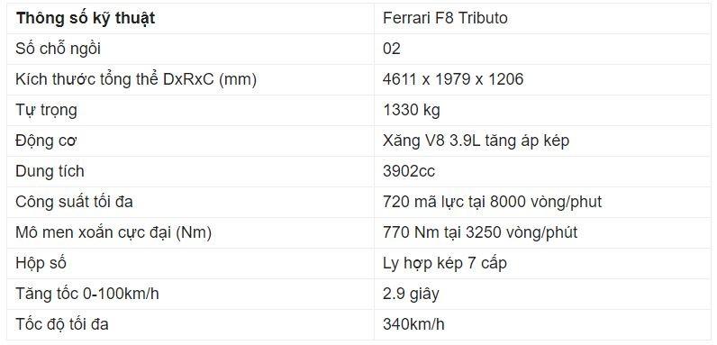 Giá xe Ferrari F8 Tributo