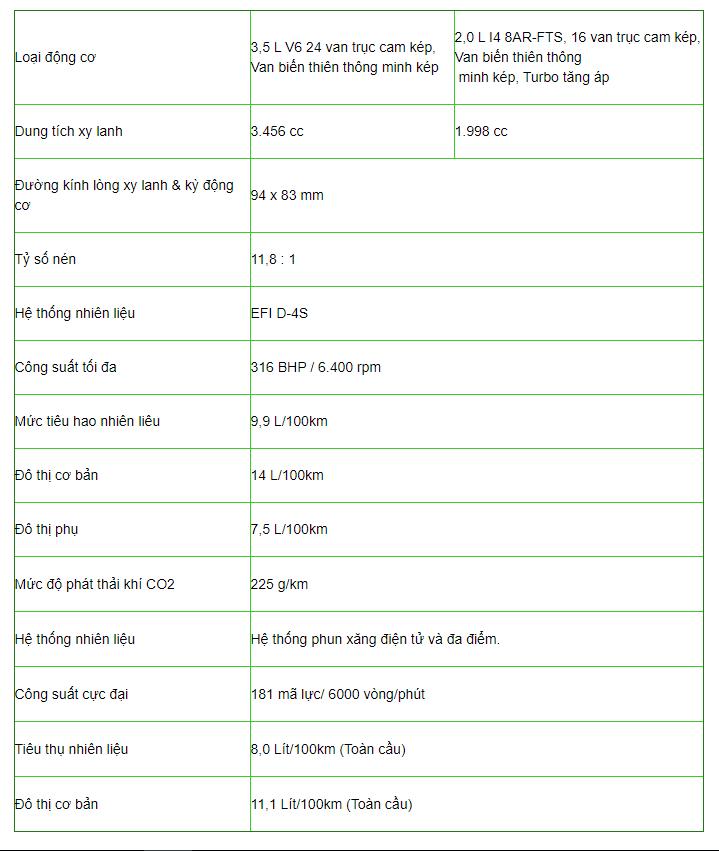 Bảng thông số kỹ thuật xe Lexus GS