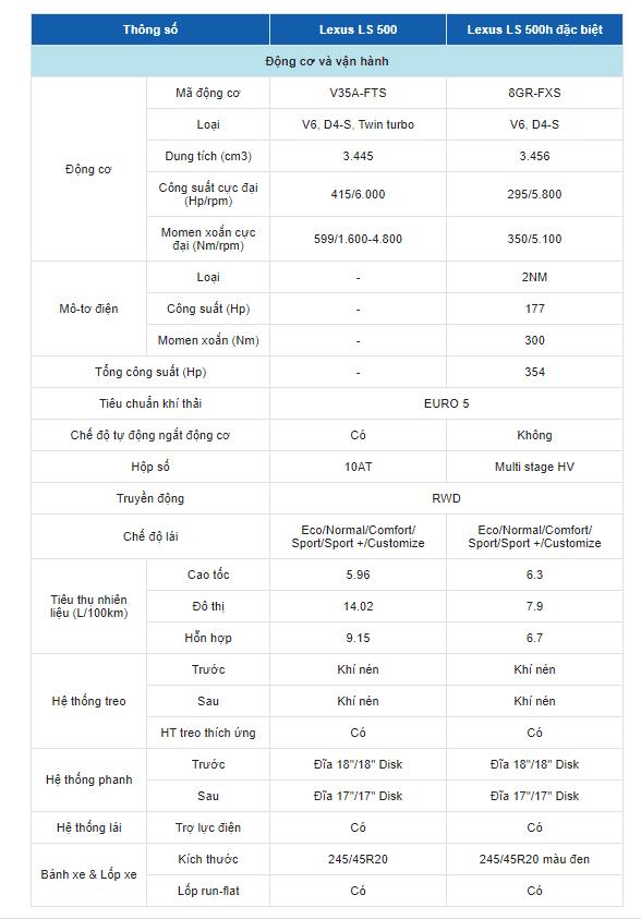 Bảng thông số kỹ thuật xe Lexus LS