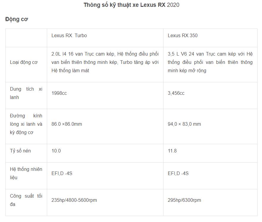 Bảng thông số kỹ thuật của xe Lexus RX