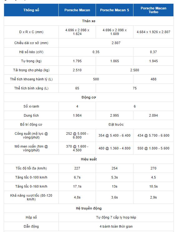 Bảng thông số kỹ thuật của xe Porsche Macan