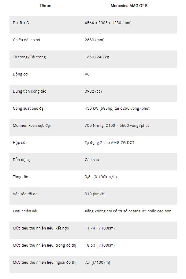 Bảng thông số kỹ thuật của xe Mercedes AMG GT R