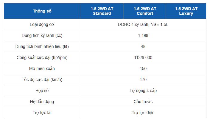 Bảng thông số kỹ thuật của xe MG ZS 2020