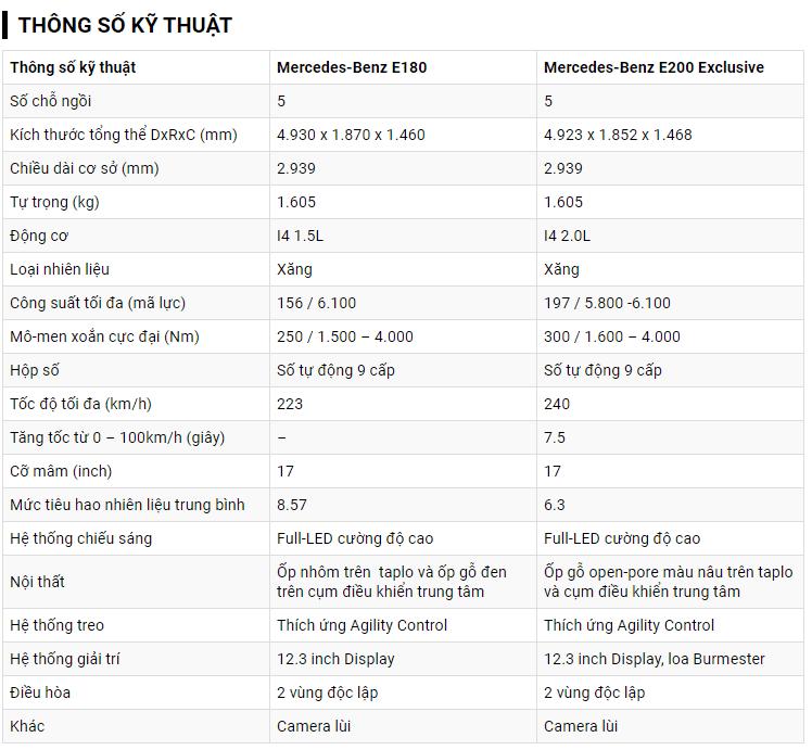 Bảng thông số kỹ thuật của xe Mercedes Benz E Class