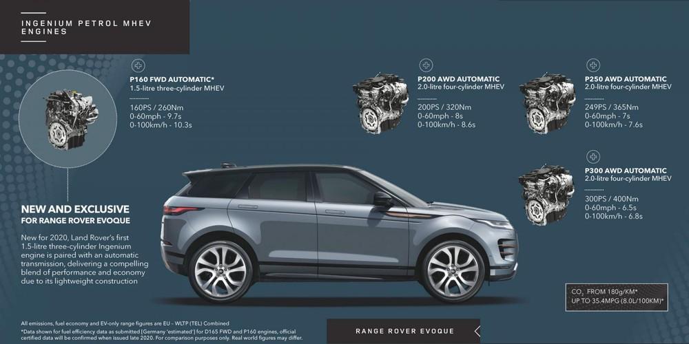 Các tùy chọn động cơ trên Range Rover Evoque