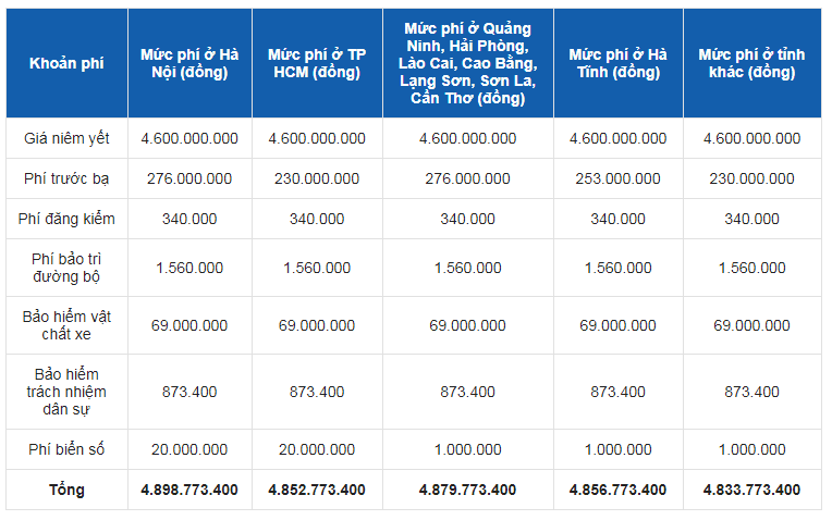 Bảng giá tạm tính đã áp dụng ưu đãi 50% phí trước bạ của Chính phủ dành cho xe lắp ráp trong nước