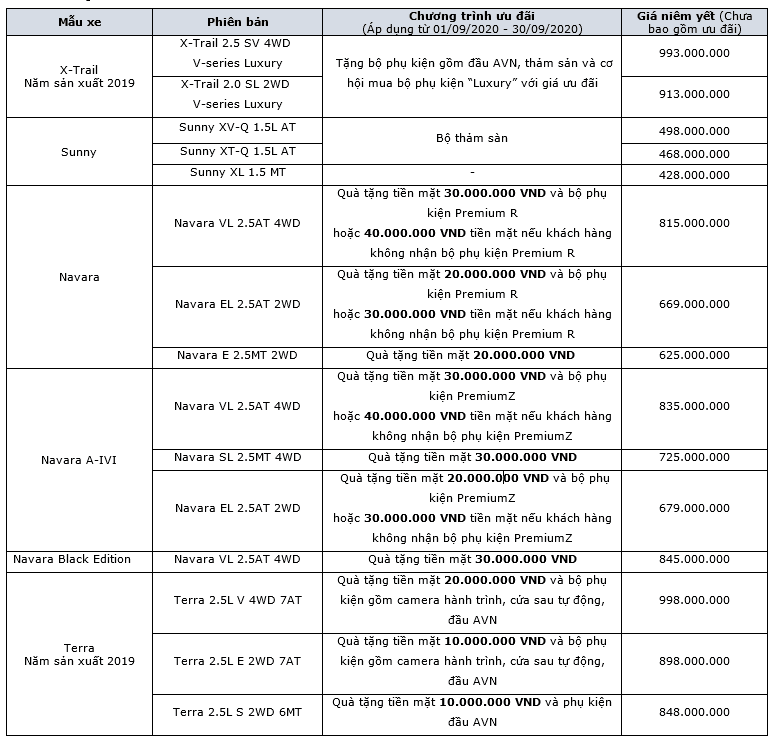 Thông tin ưu đãi xe Nissan tháng 9/2020