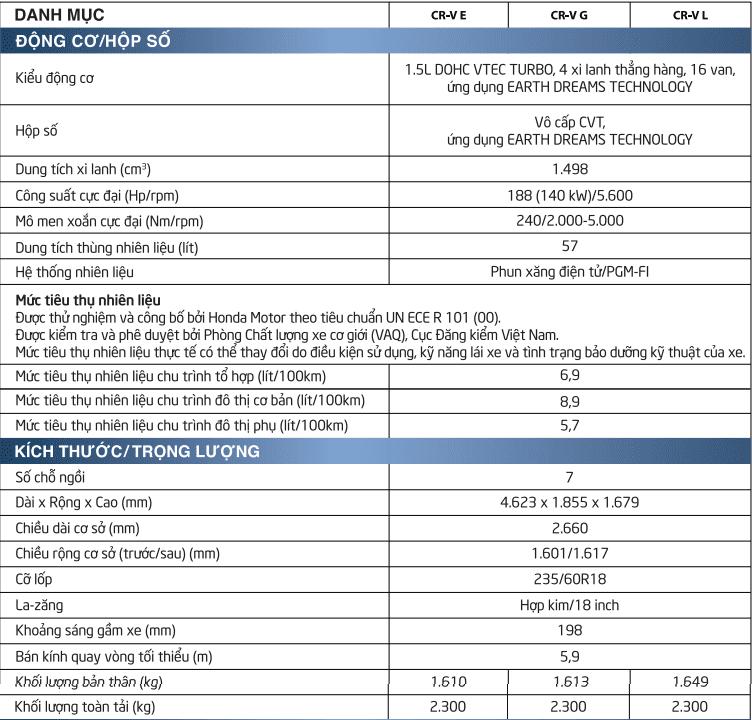 Bảng thông số kỹ thuật của xe Honda CRV 2020