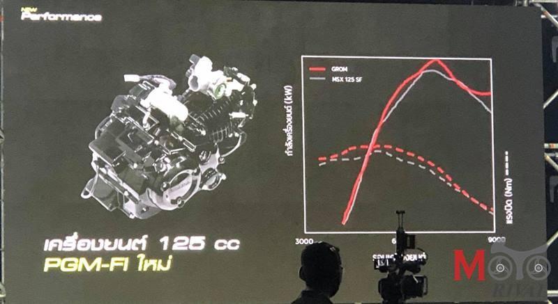 Honda MSX 125 2021 sử dụng động cơ có thiết kế khác biệt, hộp số 5 cấp