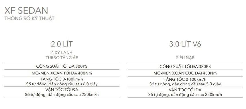 Bảng thông số kỹ thuật của Jaguar XF