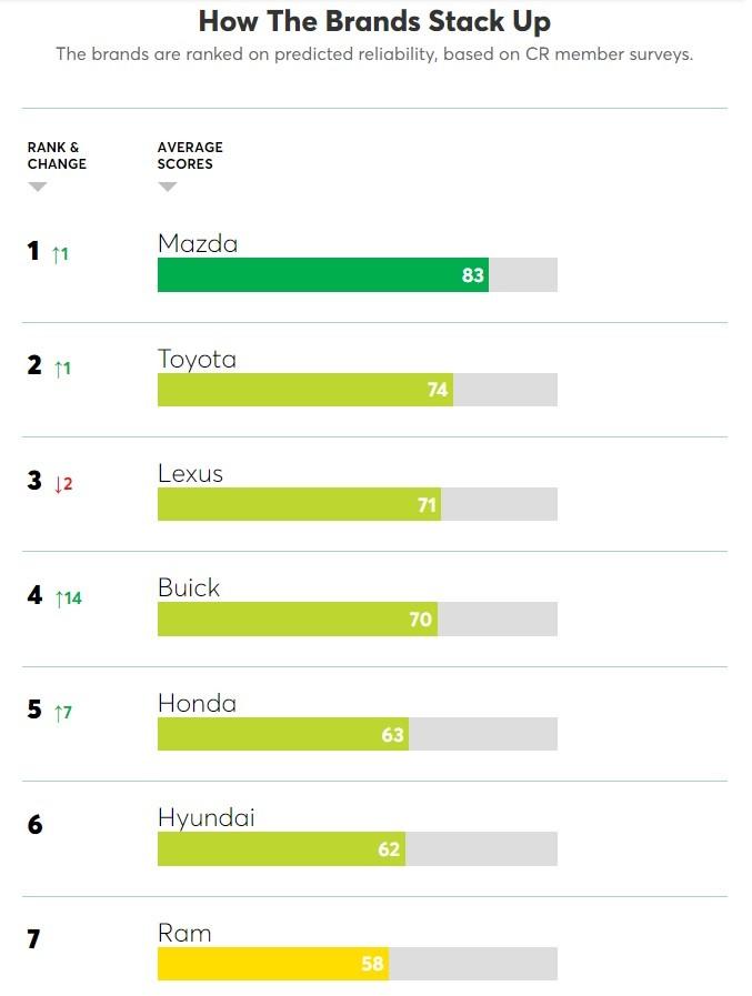 Bảng xếp hạng các thương hiệu xe đáng tin cậy nhất năm 2020 của Consumer Reports