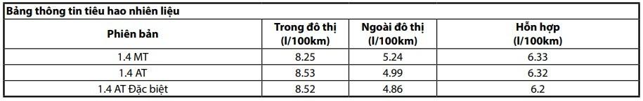 Mức tiêu hao nhiên liệu của Hyundai Accent 2021.