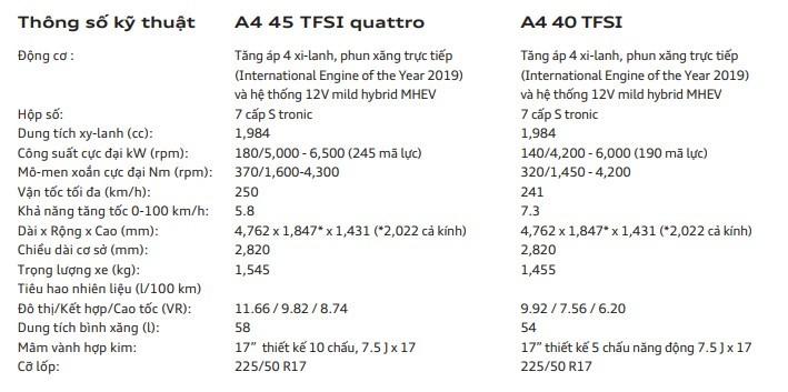 Bảng thông số kỹ thuật của xe Audi A4 2020