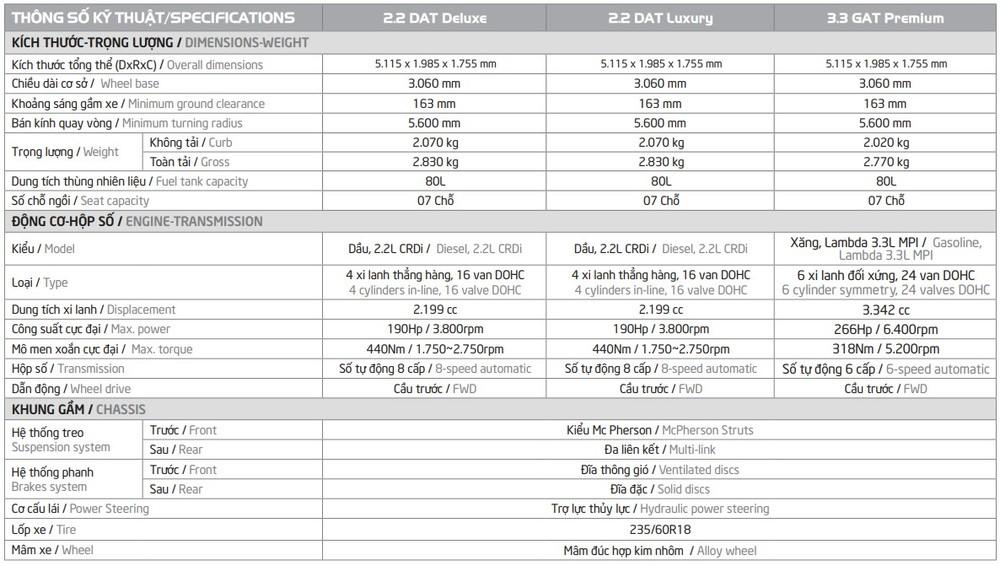Thông số cơ bản Kia Sedona 2020