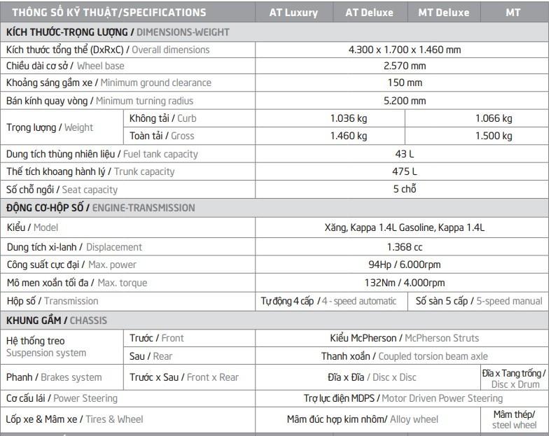 Thông số cơ bản Kia Soluto