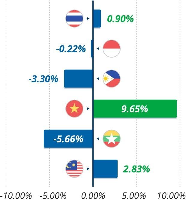 Tốc độ tăng trưởng bình quân hàng tháng về doanh số bán xe mới trong năm 2020 tại khu vực ASEAN