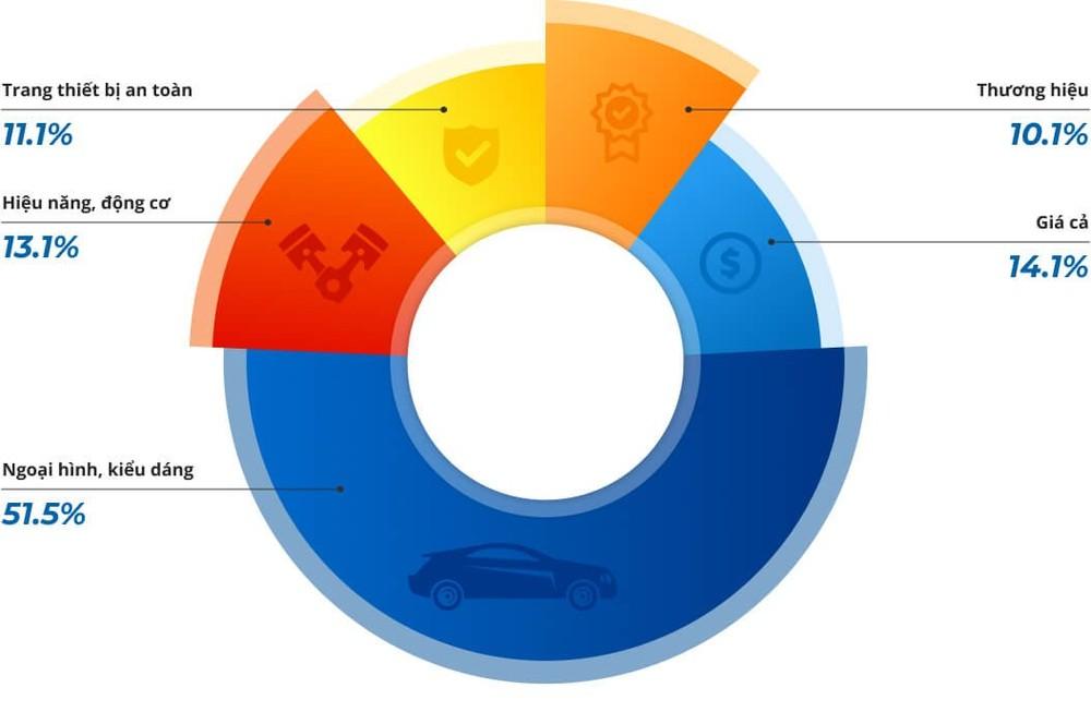 Tiêu chí nào của chiếc xe ảnh hưởng đến lựa chọn của người dùng?