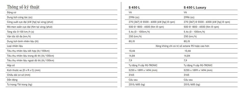 Bảng thông số kỹ thuật của xe Mercedes Benz S450
