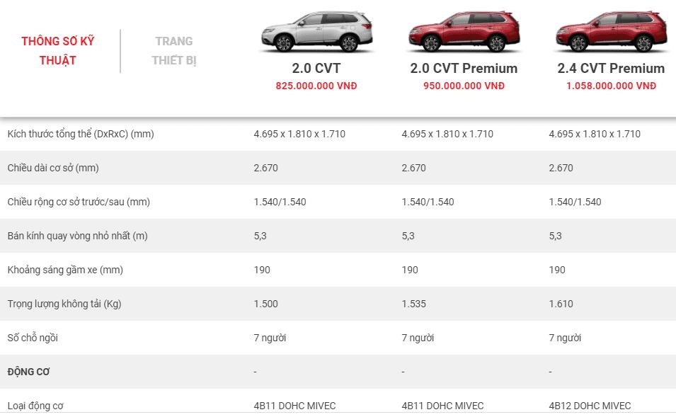 Bảng thông số kỹ thuật của xe Mitsubishi Outlander.