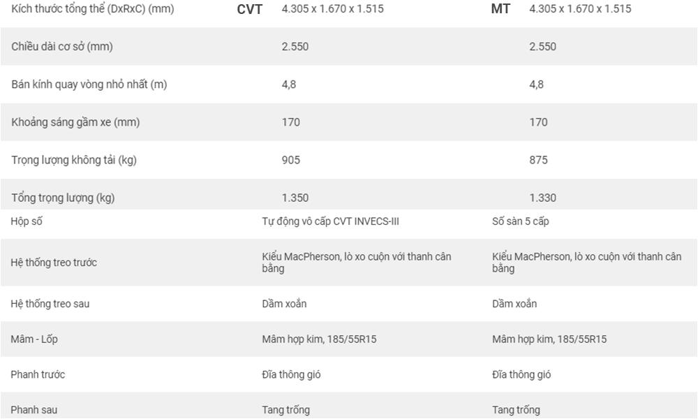 Bảng thông số kỹ thuật của xe Mitsubishi Attrage 2021.