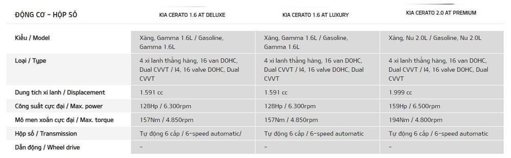 Bảng thông số Kia Cerato