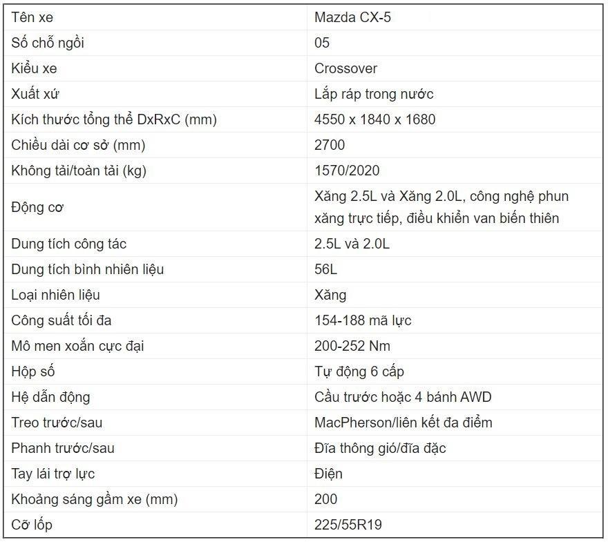Thông số cơ bản của Mazda CX-5