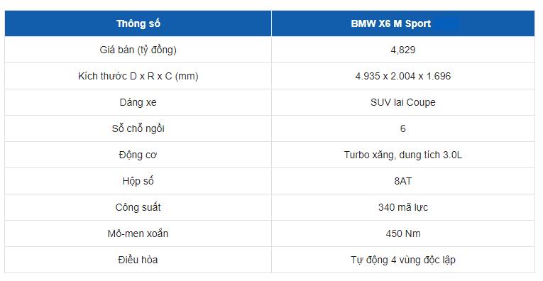 Bảng thông số kỹ thuật của xe BMW X6