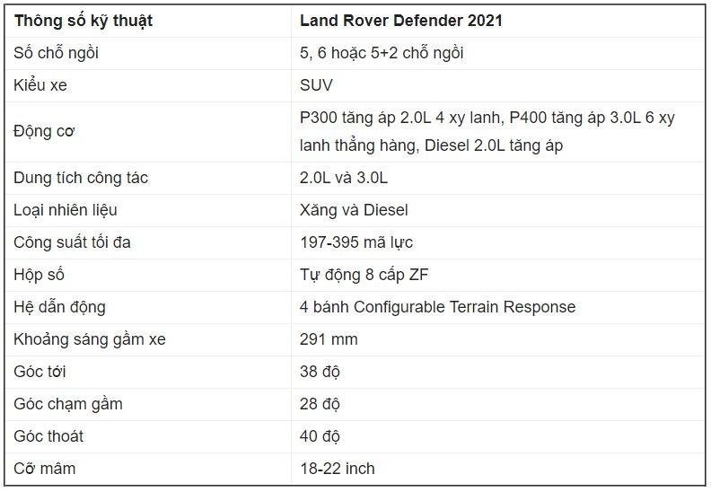Giá xe Land Rover Defender 2021