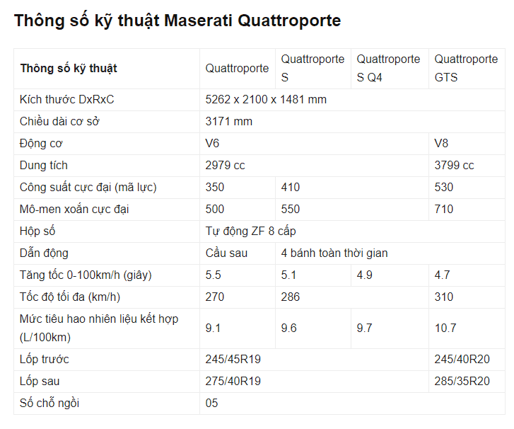 Bảng thông số kỹ thuật của xe Maserati Quattroporte