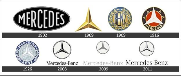 Lịch sử Mercedes