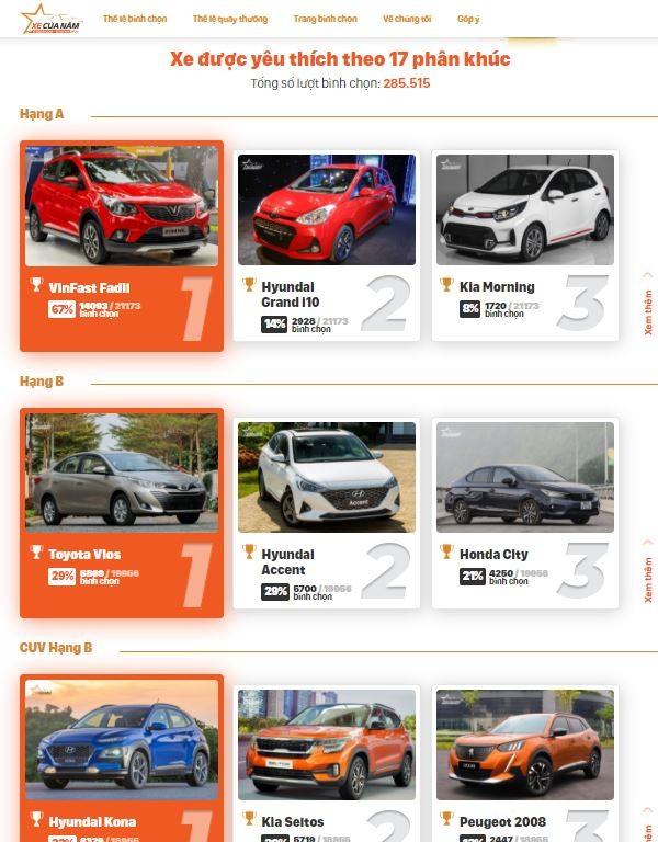 Kết quả bình chọn hiển thị trên website chính của chương trình.