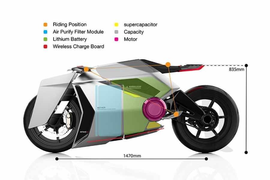 Thông số chi tiết của mẫu Concept Aether